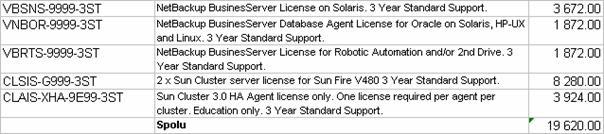 Začiatok zoznamu dátumové údaje lokalít