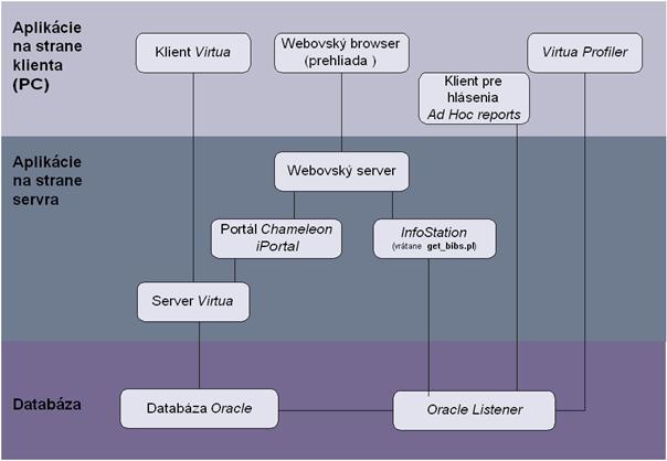 písanie datovania profil príklady